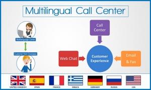Multilingual Call Centre